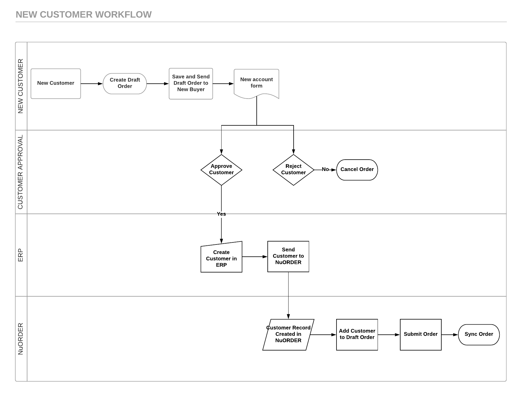 New_Customer_Workflow_-_Page_1__1_.png
